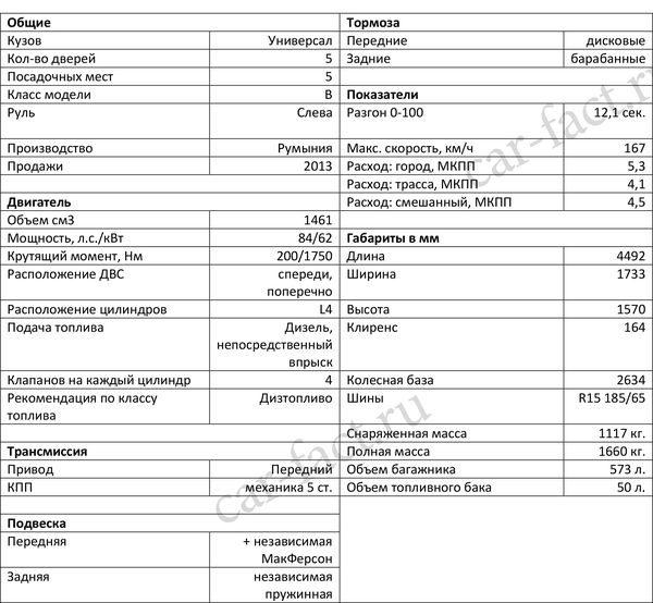 Технические характеристики Рено Логан 2 1,4