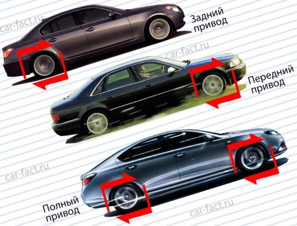 выбрать автомобиль с пробегом приводы передний задний полный